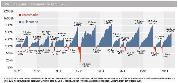 Nach Acht Jahren Börsenhausse Aktien Kaufen Oder Verkaufen