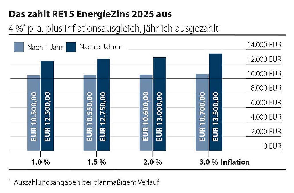 Auszahlung RE15 EnergieZins 2025